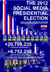 Mediabistro.com's infographic of Twitter followers and political candidates. Click image to see full size