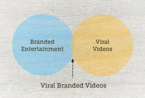 branded video content