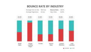 What is the average bounce rate?