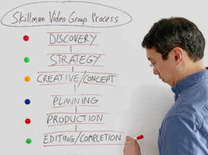 what is the production process of a video agency